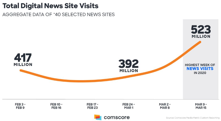 Total Digital News Site Visits